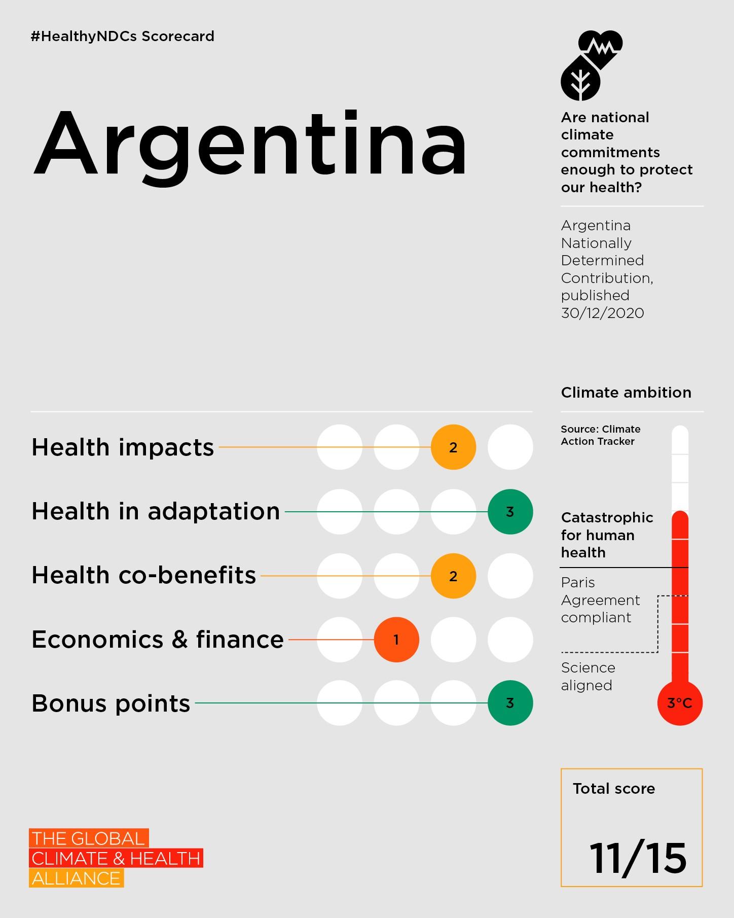 Argentina obteve 11 pontos, mas sua NDC está de acordo com uma meta limite de 3 °C, o que seria catastrófico para a saúde humana (Foto: The Global Climate and Health Alliance)