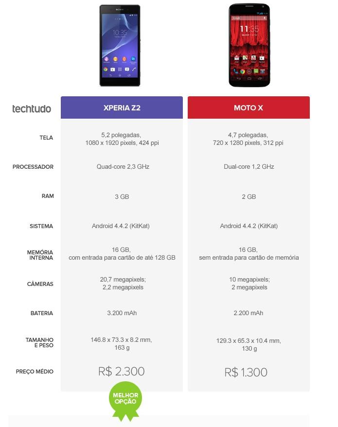 Tabela comparativa de especificações entre Xperia Z2 e Moto X (Foto: Arte/TechTudo)