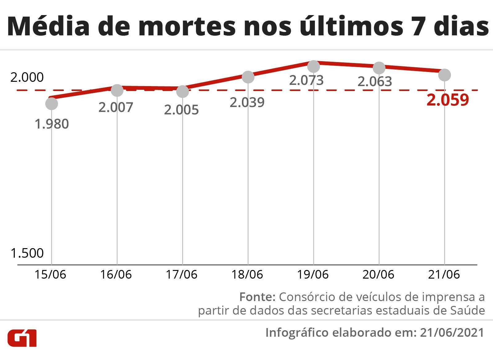 Brasil registra pior alta na média móvel de casos de Covid desde março