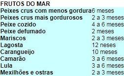 Tabela de frutos do mar freezer (Foto: Divulgação)