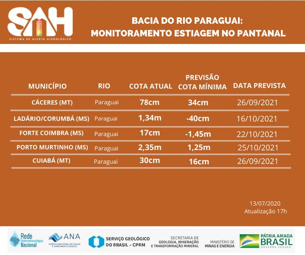 Prognóstico para o pico da estiagem no rio Paraguai em 2021. — Foto: Serviço Geológico do Brasil