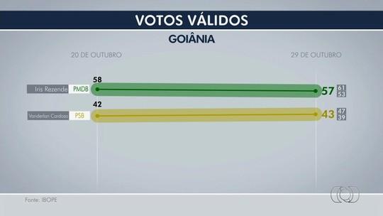 Ibope, votos válidos: Iris Rezende tem 57% e Vanderlan, 43%