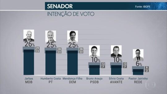 Pesquisa Ibope para o Senado em Pernambuco: Jarbas, 26%; Humberto, 25%; Mendonça, 25%