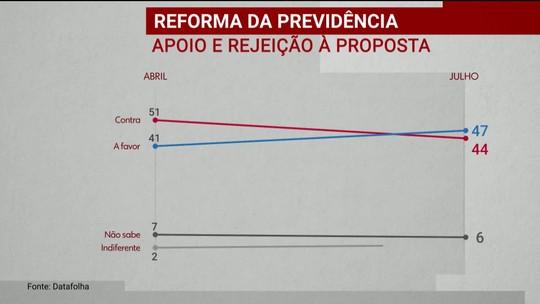 Pesquisa do Datafolha mostra opinião dos brasileiros em relação à reforma da Previdência