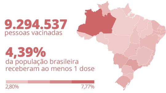 Brasil já aplicou ao menos uma dose de vacina em 7,36 milhões, aponta  consórcio de veículos de imprensa | Vacina | G1