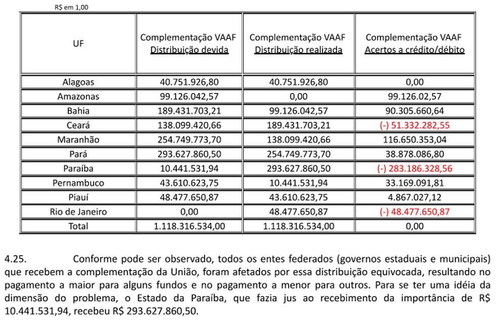 Reprodução de nota técnica que relata erro na transferência de recursos do Fundeb — Foto: Reprodução