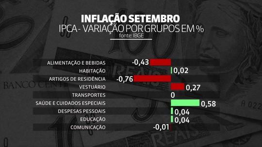 Mônica Waldvogel: IPCA tem deflação de 0,04% em setembro, aponta IBGE