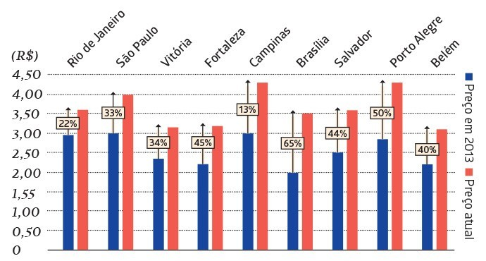 Variação do preço da tarifa de ônibus (Foto: GALILEU)