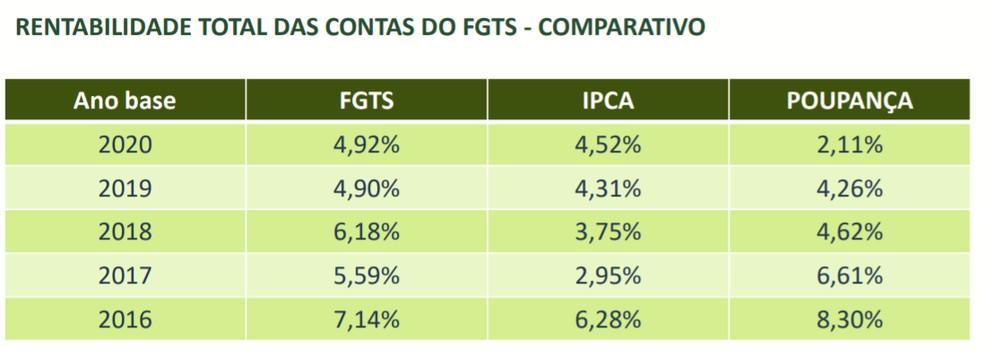 Comparativo da rentabilidade do FGTS nos últimos anos — Foto: Divulgação/Conselho Curador do FGTS