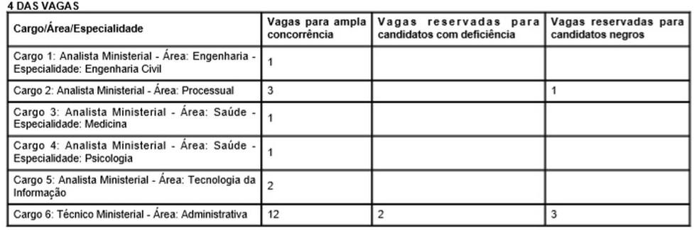 Quadro de vagas do concurso do Ministério Público do Piauí (Foto: Reprodução / MPPI)