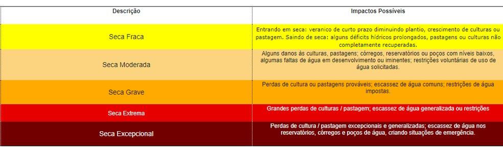 Veja detalhes sobre cada nível de seca.  — Foto: Divulgação/Monitor de Secas