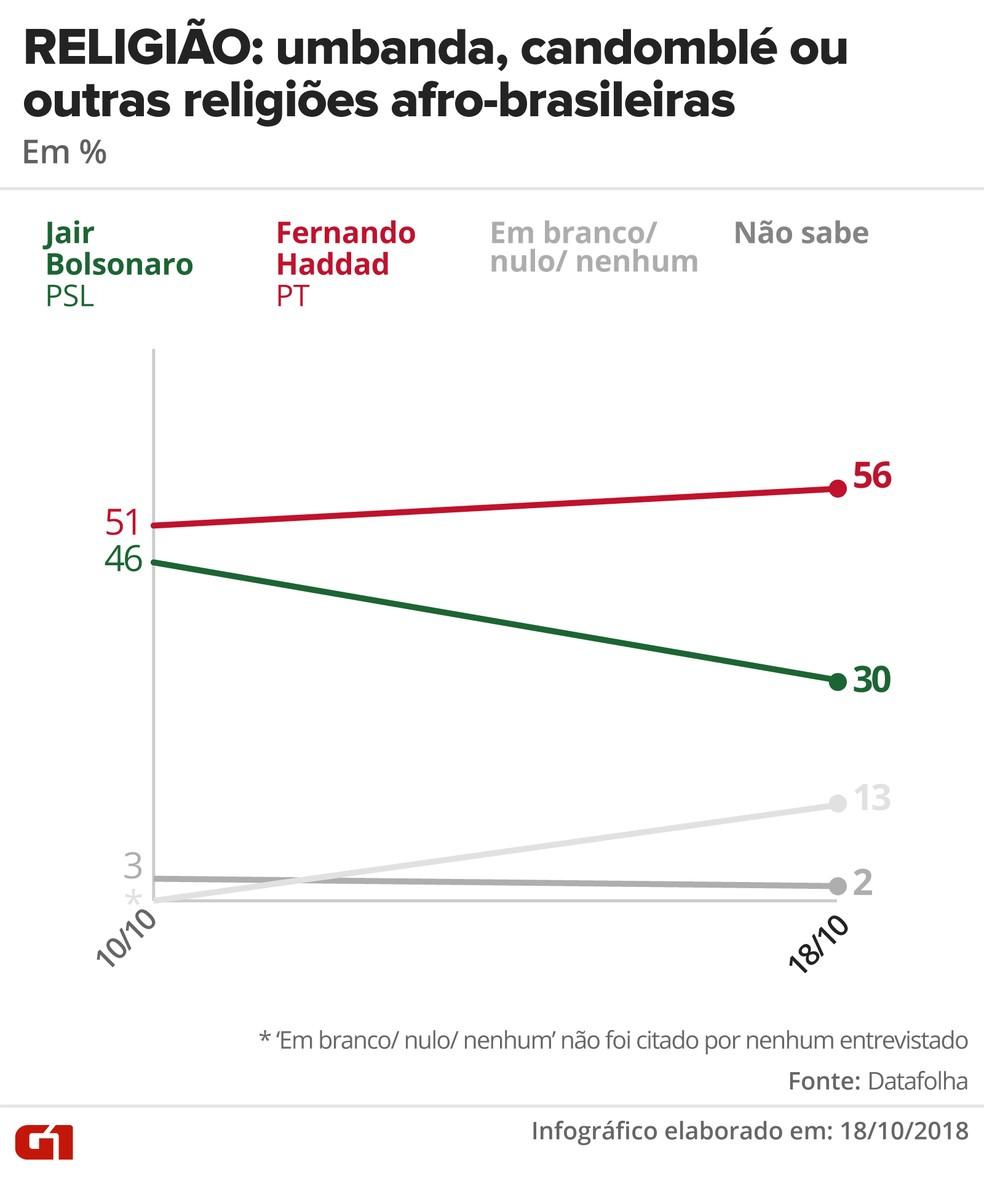 Pesquisa Datafolha - 18 de outubro - intenção de voto por segmentos - religião: umbanda, candomblé e outras religiões afro-brasileiras — Foto: Arte/G1