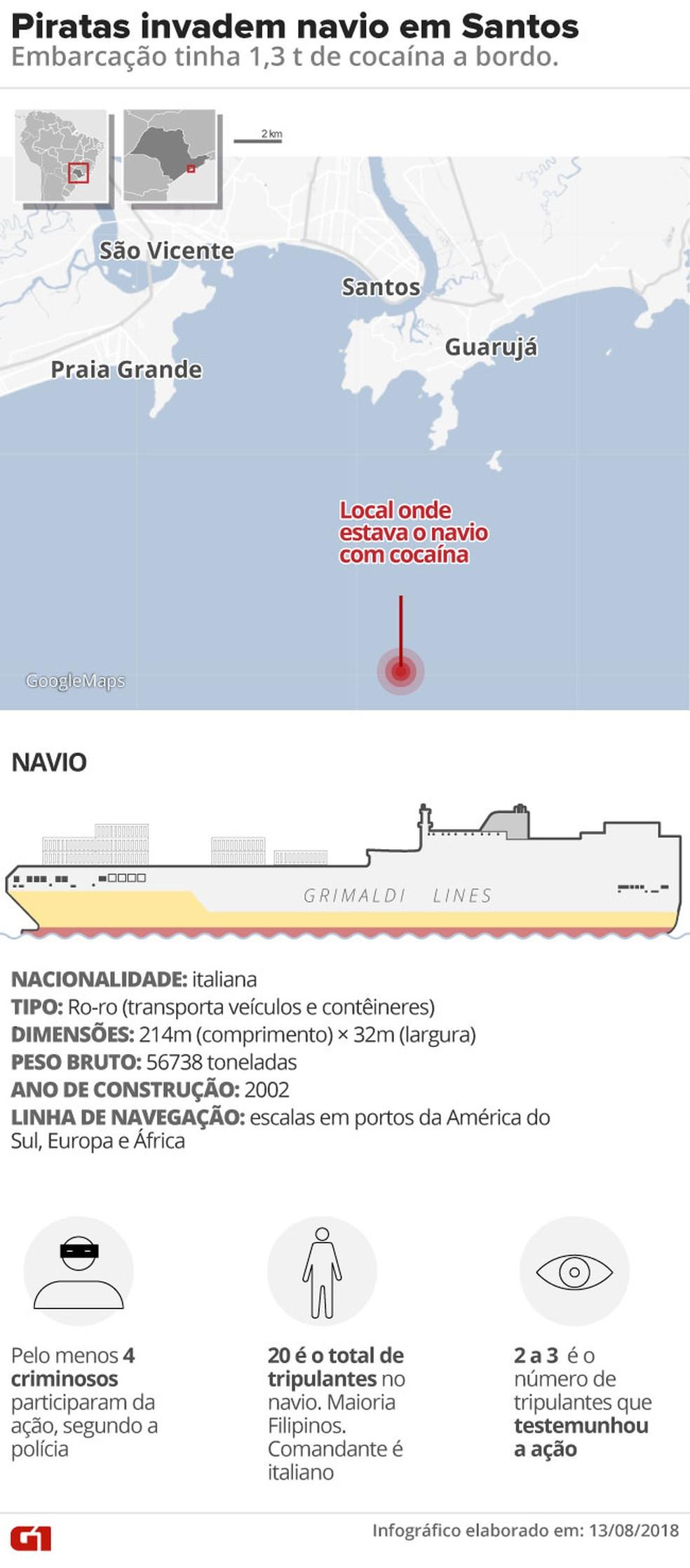 Características do navio onde foram apreendidos 1,3 mil kg de cocaína no Porto de Santos (Foto: Infográfico: Roberta Jaworski/G1)