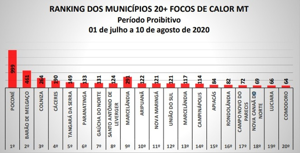 Ranking dos municípios — Foto: INPE