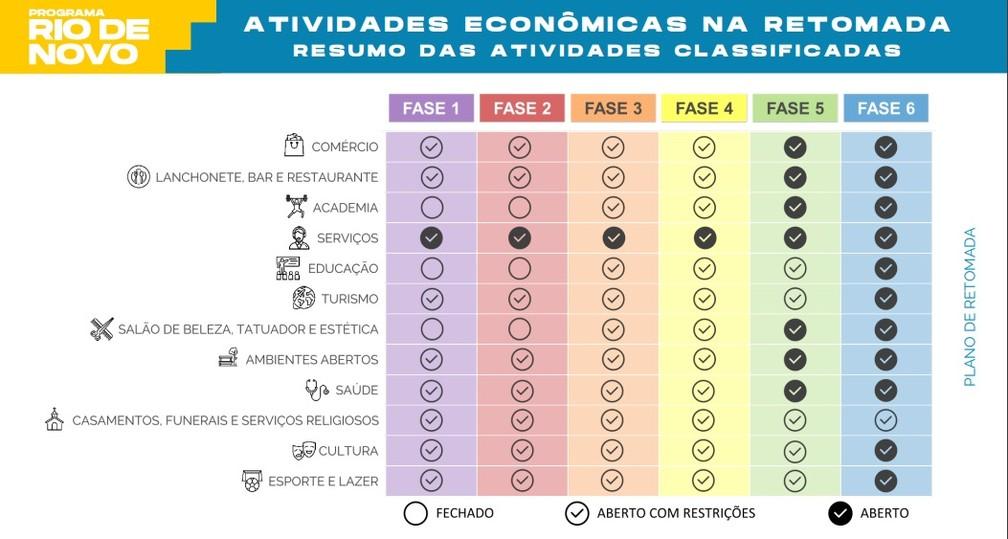 Plano da prefeitura para reabertura gradual do Rio em seis fases — Foto: Reprodução