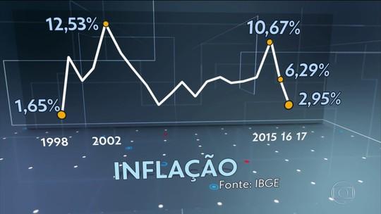 Inflação oficial fecha 2017 em 2,95%, menor índice desde 1998