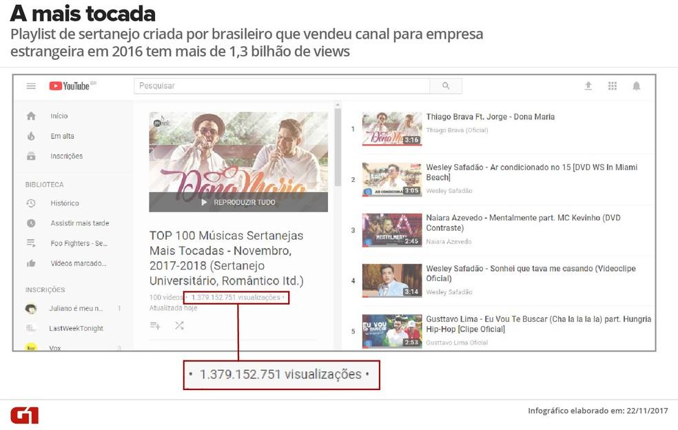 Playlist de canal criado por brasileiro e que hoje é 1º lugar na busca por 'sertanejo' no Brasil — Foto: Reprodução / YouTube