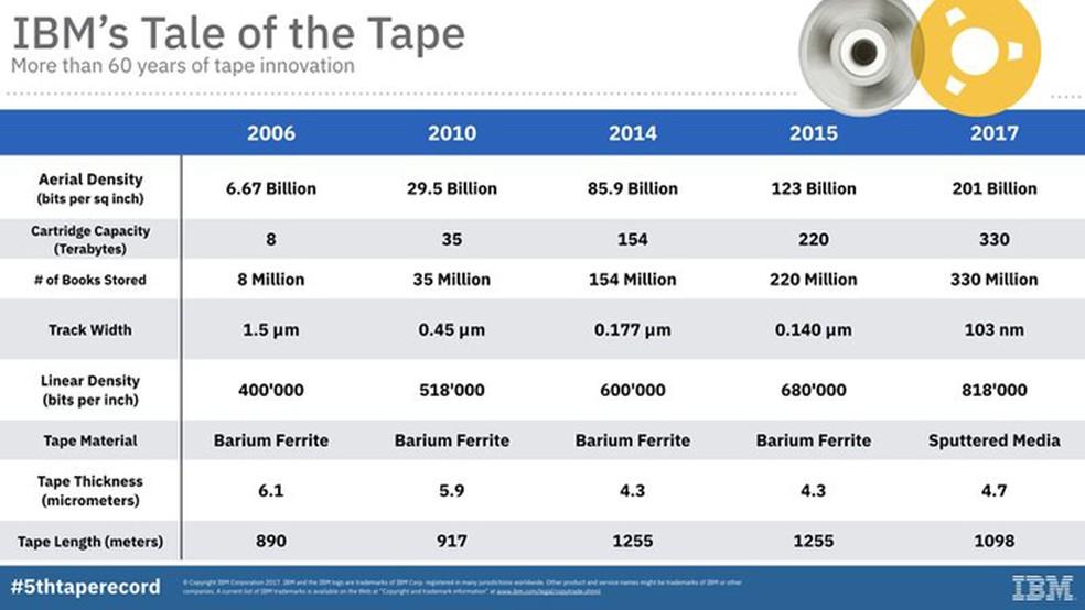 Tecnologia da IBM tornou fitas cassetes mais eficientes para armazenamento (Foto: Reprodução/IBM)