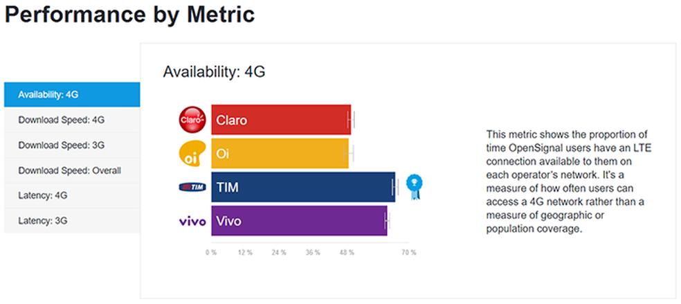 Cobertura 4G de Tim e Vivo são as melhores, segundo a pesquisa da OpenSignal (Foto: Reprodução/OpenSignal)