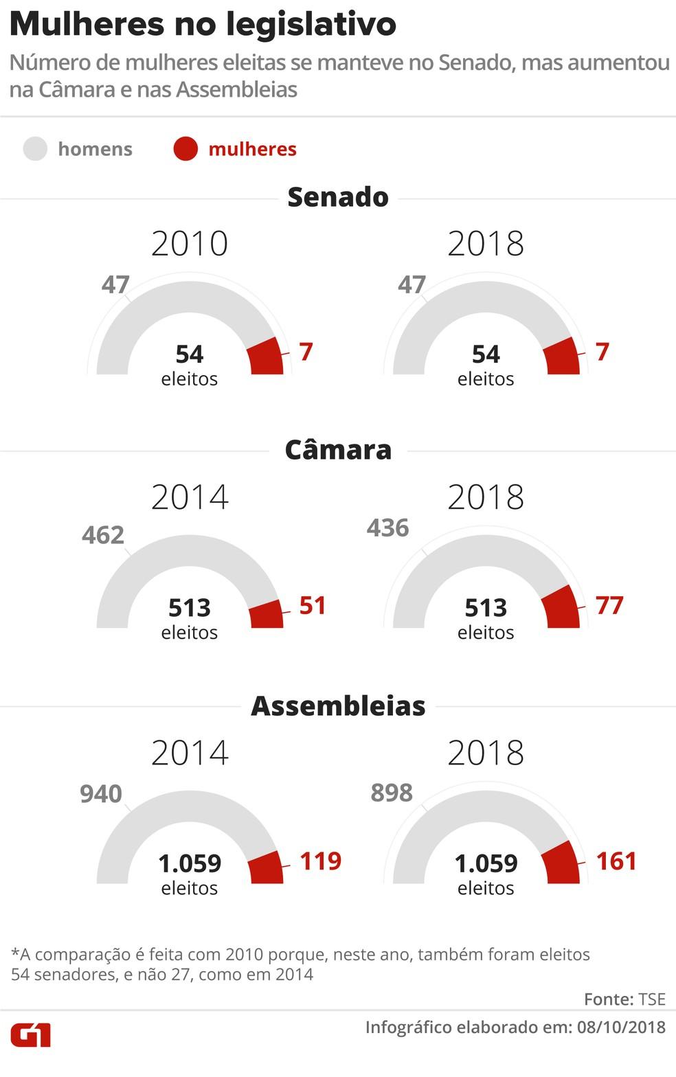 Mulheres no legislativo: número de mulheres eleitas se manteve no Senado, mas aumentou na Câmara e nas Assembleias (Foto: Juliane Souza / G1)