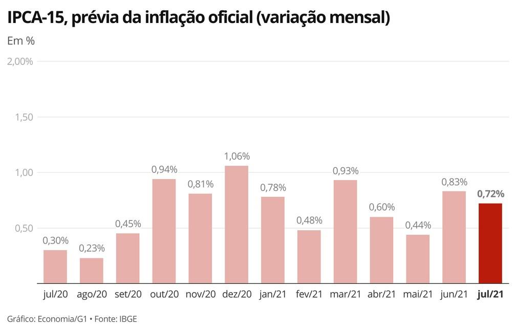 Prévia da inflação oficial de julho de 2021 foi a mais alta para o mês em 17 anos — Foto: Economia/G1
