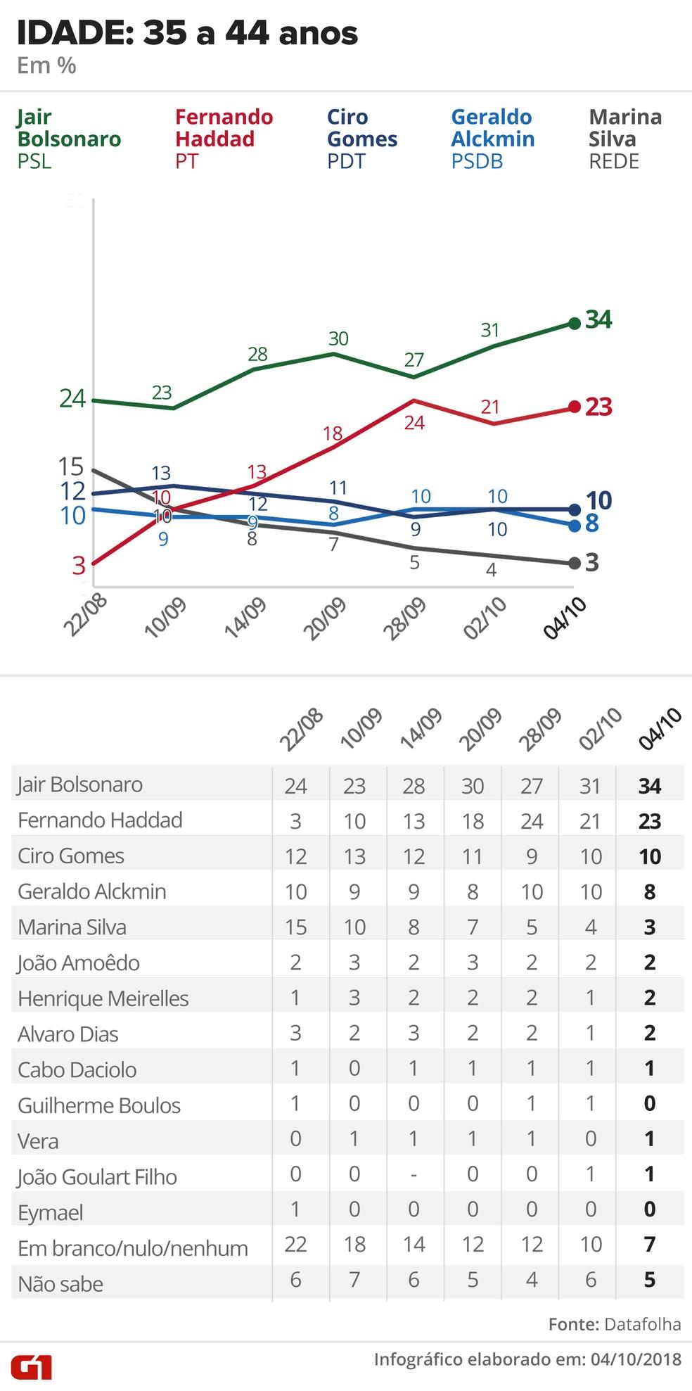 Pesquisa Datafolha - 4 de outubro - intenção de voto por segmentos - idade: 35 a 44 anos — Foto: Arte/G1