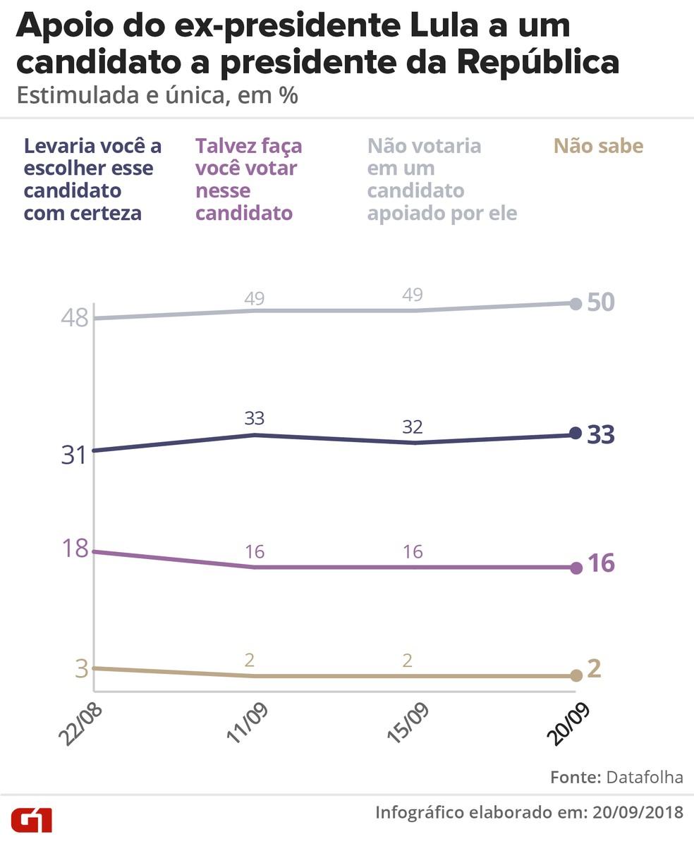Pesquisa Datafolha de 20/09: Apoio do ex-presidente Lula a um candidato a presidente da República — Foto: Roberta Jaworski/G1