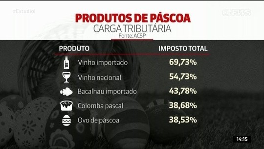 Carga tributária deixa mais caros produtos tradicionais de Páscoa