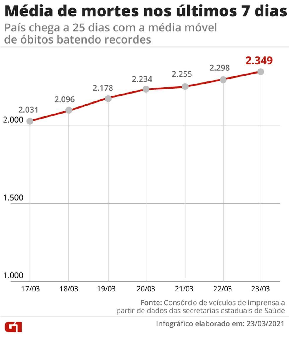 Aumento na média móvel de mortes por Covid na última semana. Já são 25 dias com recordes seguidos no índice — Foto: Editoria de Arte/G1