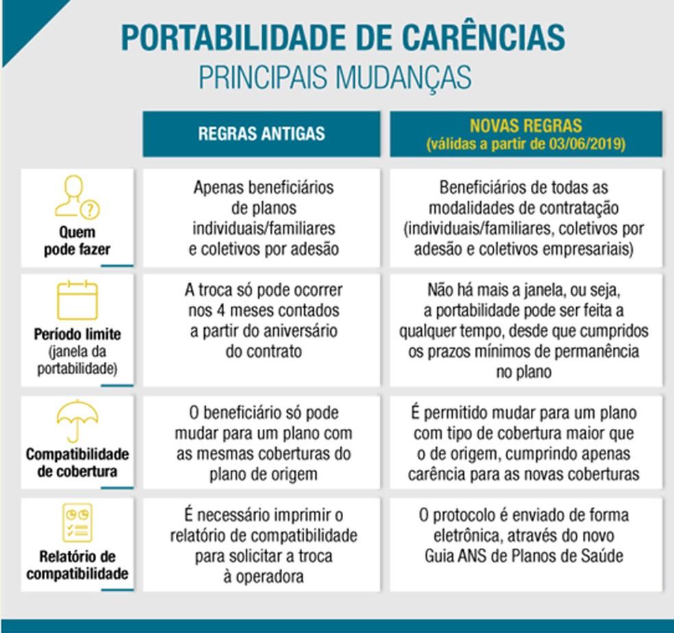 Novas regras de portabilidade para plano de saúde entram em vigor — Foto: Divulgação/ANS