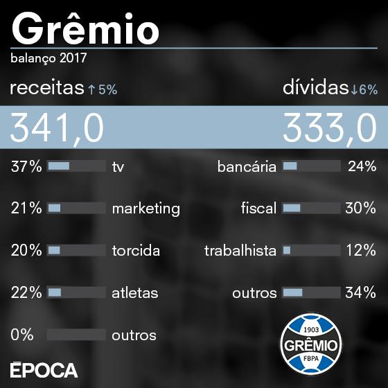As finanças do Grêmio em 2017 (Foto: ÉPOCA)