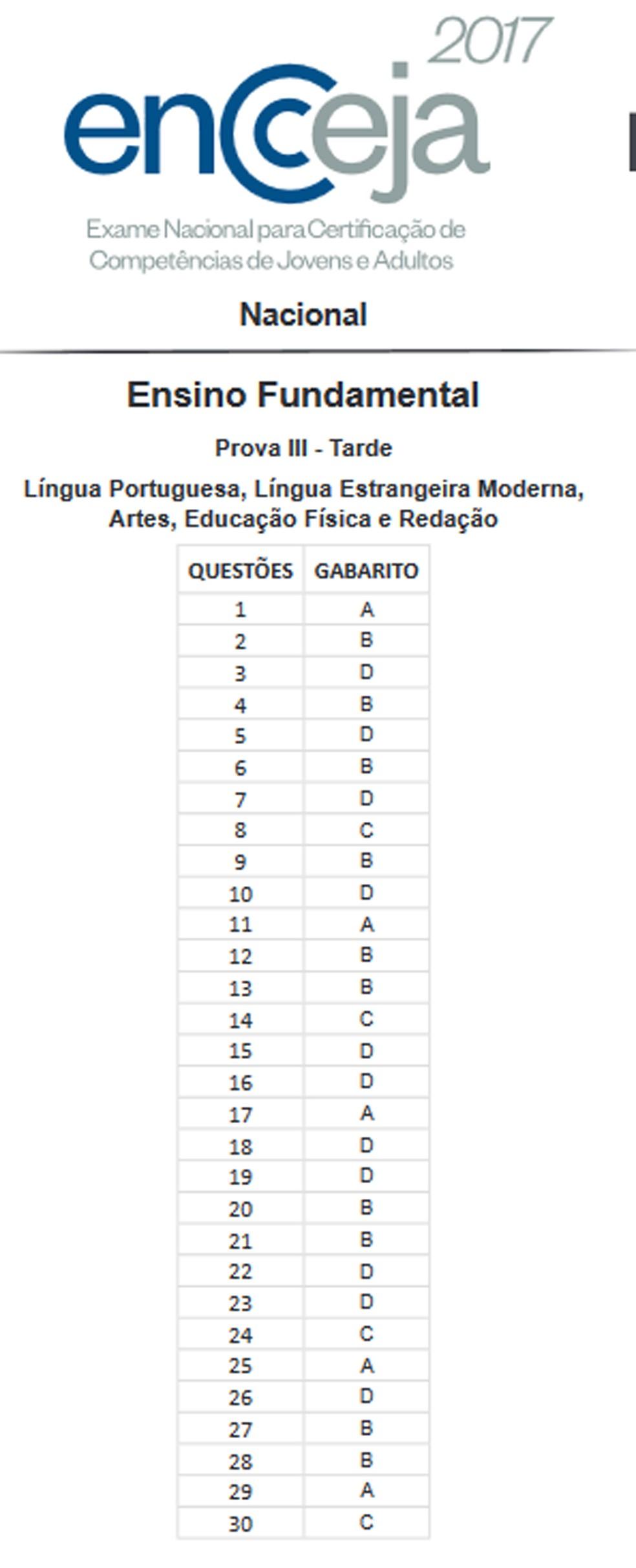 Gabarito Encceja - ensino fundamental - línguas e artes (Foto: Reprodução)