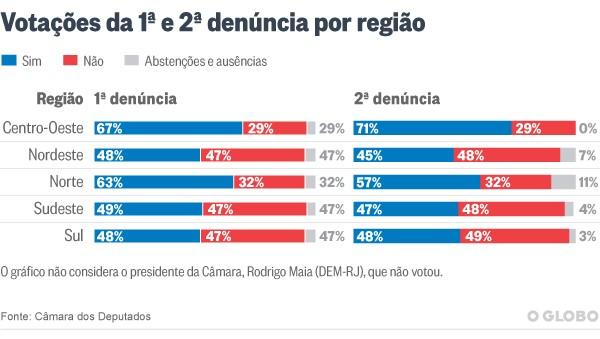 Votos contra Temer devem aumentar na bancada do PSD, diz líder