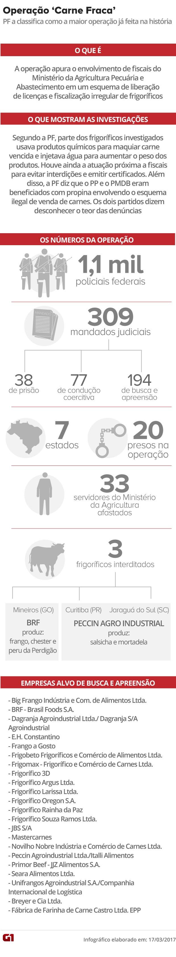 Arte Operação Carne Fraca (Foto: Arte/G1)