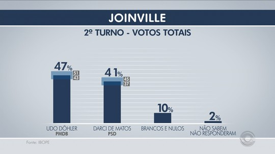 Ibope: Udo, 47%, Darci, 41%, brancos/nulos, 10%, não sabem, 2%