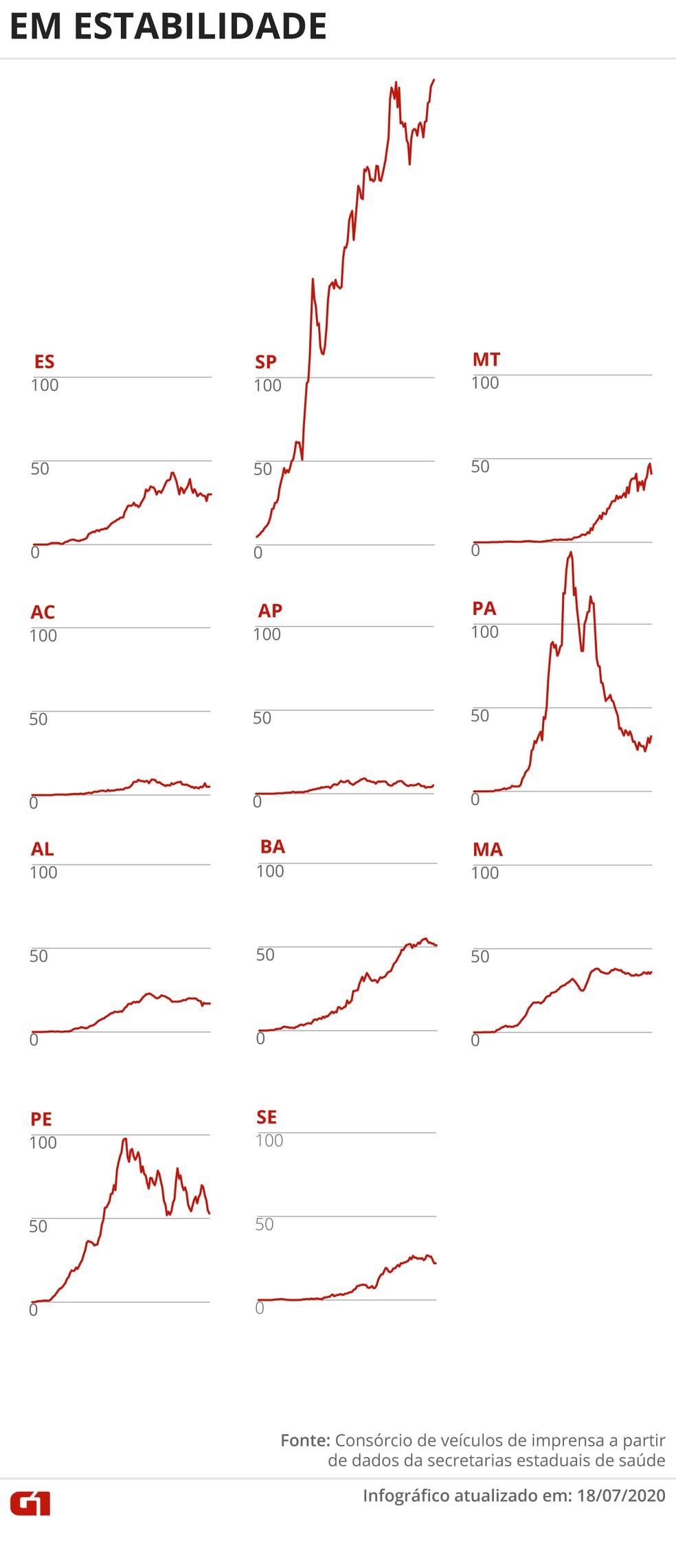 Estados com média móvel de óbitos em estabilidade — Foto: Arte G1