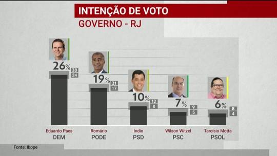 Ibope divulga pesquisa de intenção de voto para governo e Senado no Rio de Janeiro
