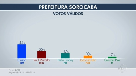 Ibope, votos válidos: Crespo tem 44%, Raul Marcelo, 22%, e Helio Godoy, 17%