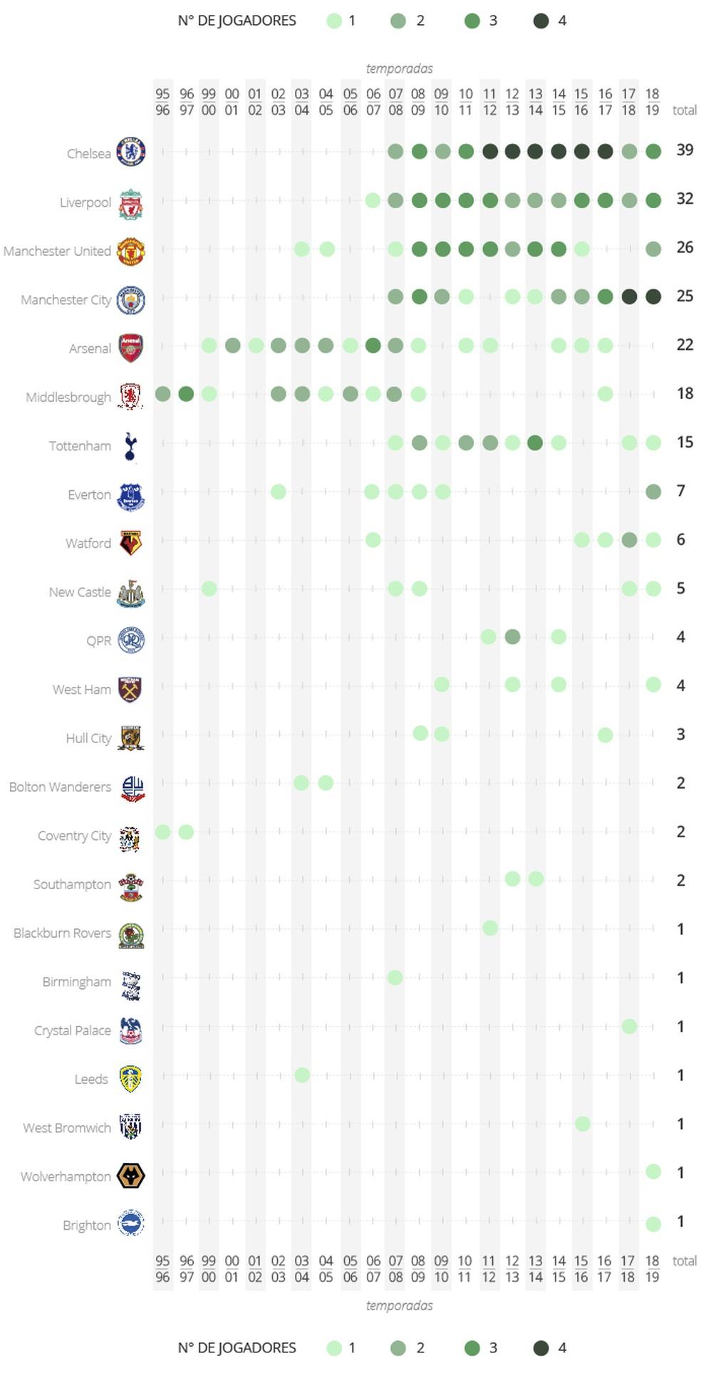 Evolução dos brasileiros na era Premier League (Foto: GloboEsporte.com)