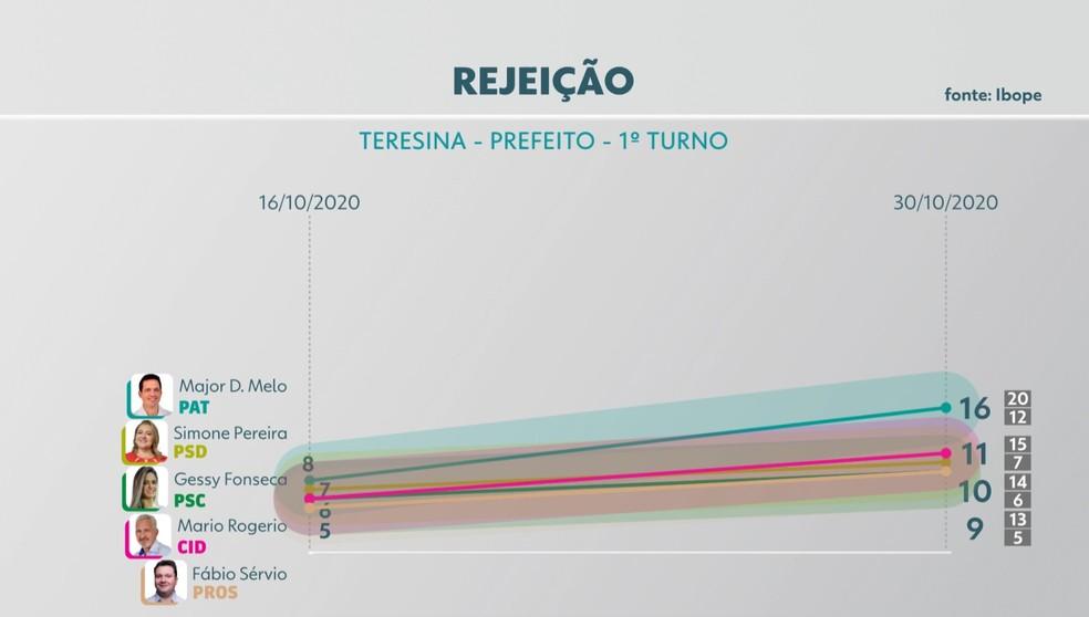 Eleições 2020: rejeição de candidato para prefeito de Teresina — Foto: Reprodução/TV Clube