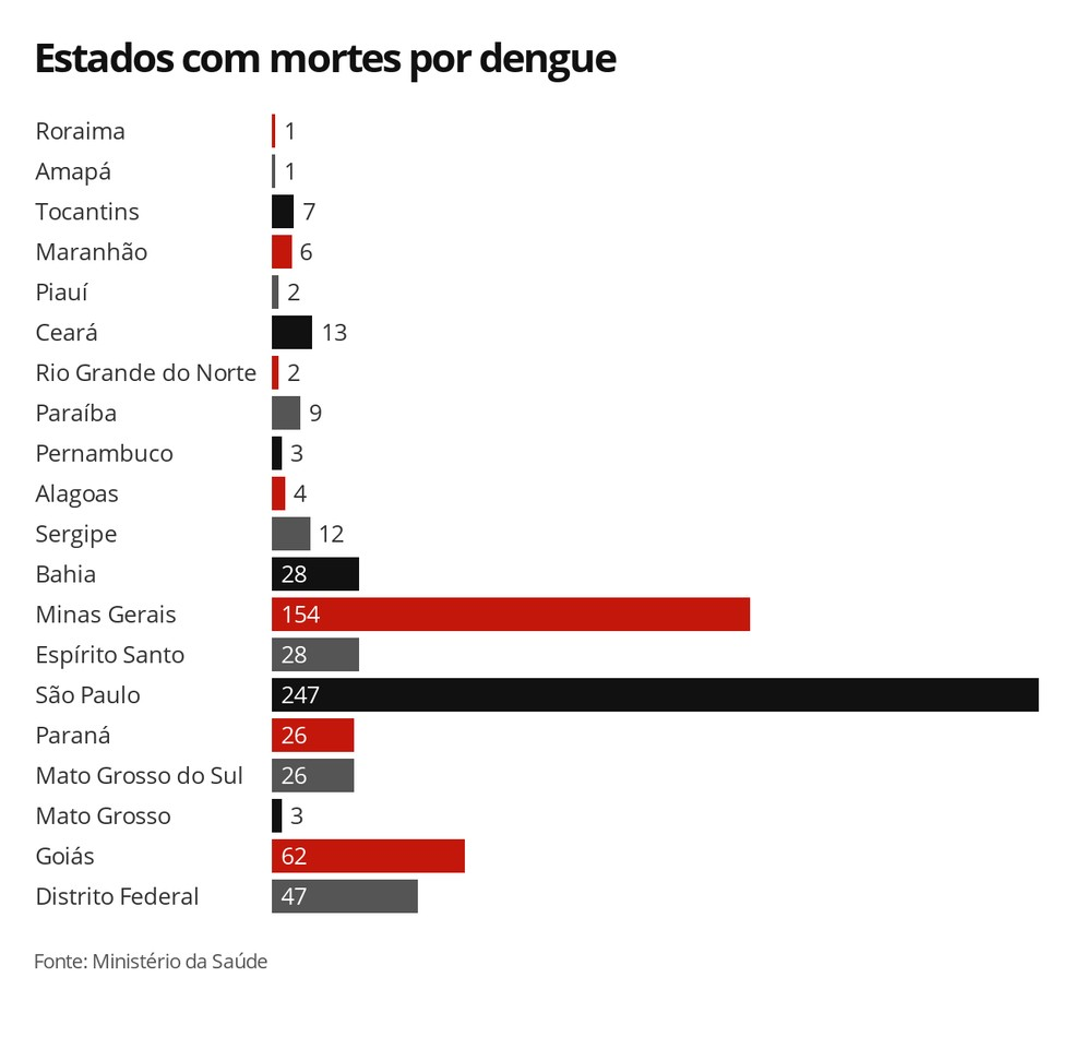 Mortes por dengue em cada estado do Brasil — Foto: G1