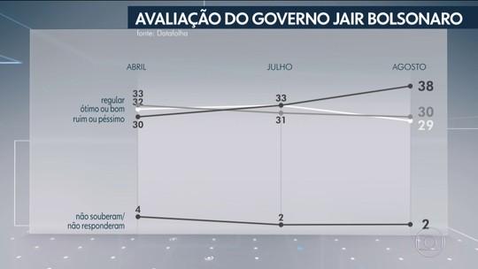 38% reprovam e 29% aprovam o governo Bolsonaro, diz Datafolha