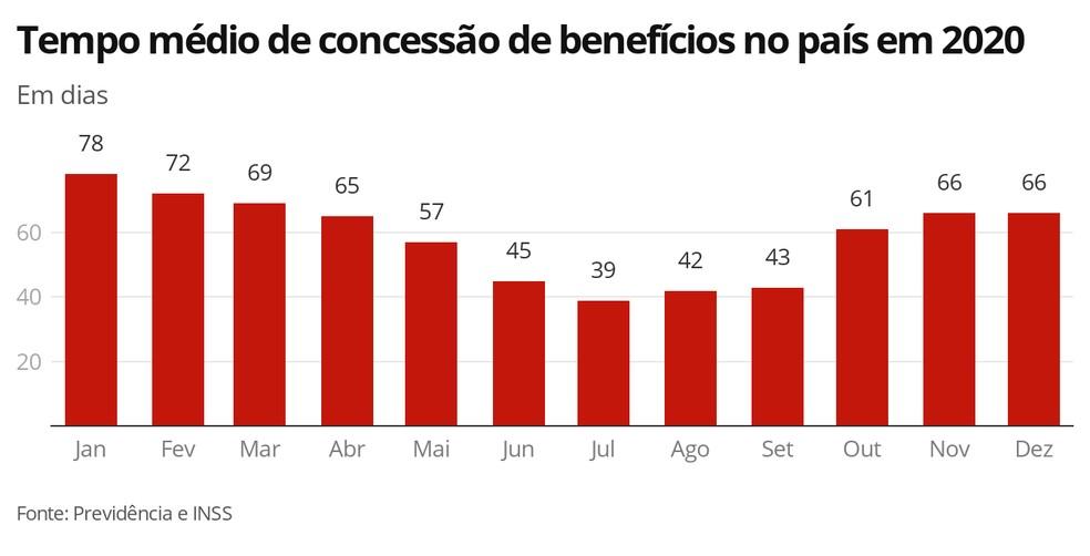 Tempo médio de concessão de benefícios mês a mês — Foto: Economia G1