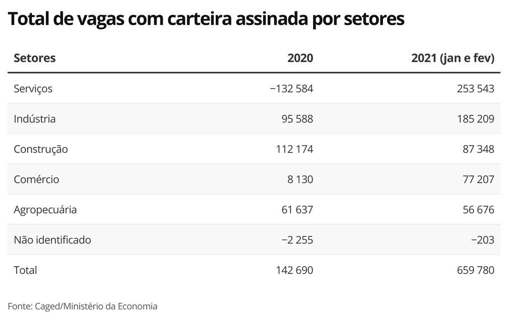 Total de vagas com carteira assinada por setores — Foto: Economia G1