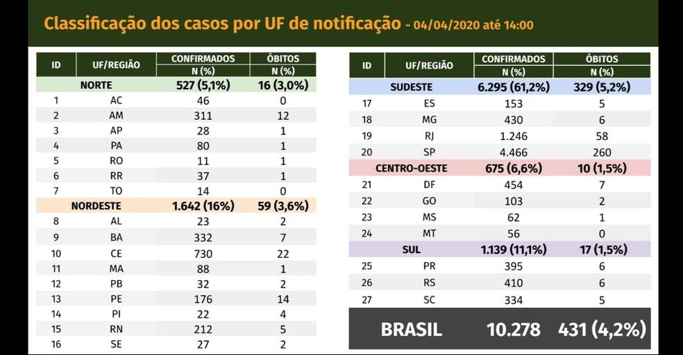 Casos de coronavírus no Brasil — Foto: Reprodução