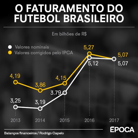 As do futebol brasileiro em 2017 (Foto: ÉPOCA)