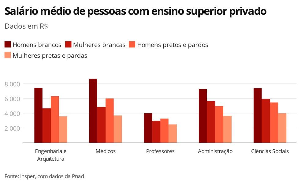 Salário médio de pessoas com ensino superior privado — Foto: Economia G1
