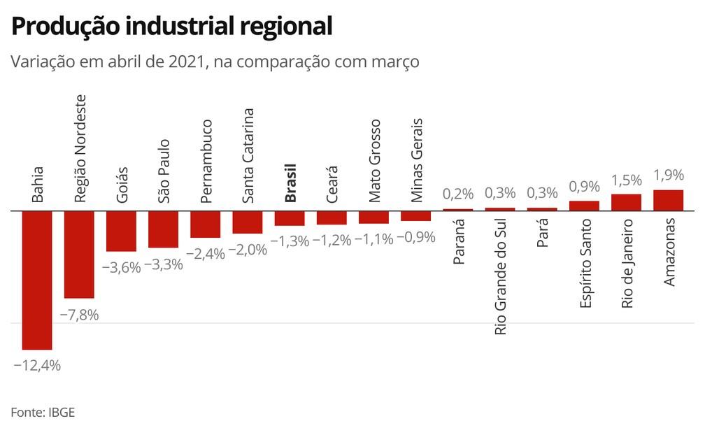 Nove das 15 regiões pesquisadas pelo IBGE registraram queda na produção industrial em abril — Foto: Economia/G1