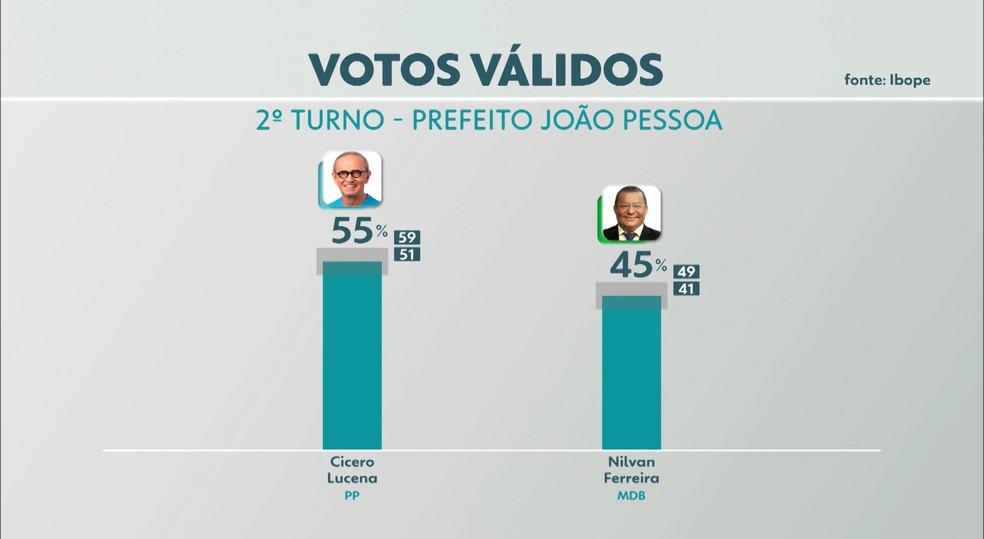 Pesquisa Ibope aponta intenção de votos válidos para prefeito de João Pessoa — Foto: TV Cabo Branco/Reprodução