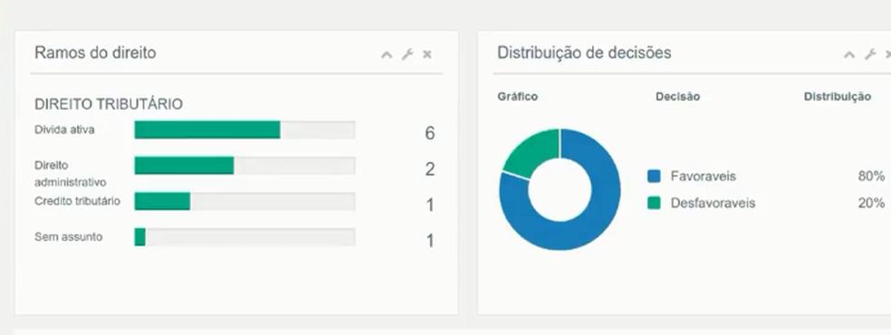 Tela do Projeto Atrium mostra gráficos sobre a atuação dos juízes brasileiros (Foto: IP/Projeto Atrium/Reprodução)